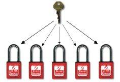 Unificação de segredo para fechaduras